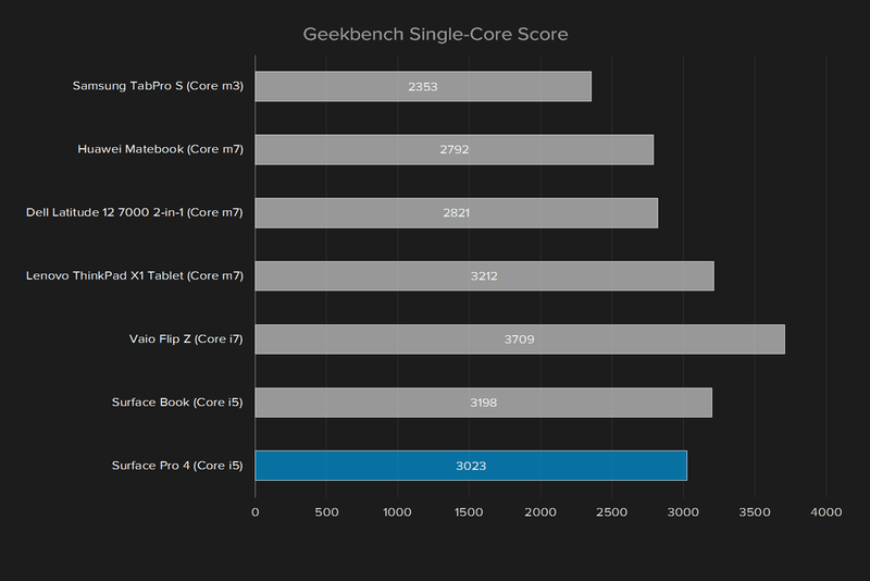 Đánh giá Surface Pro 4 hiệu năng về pin và ổ cứng